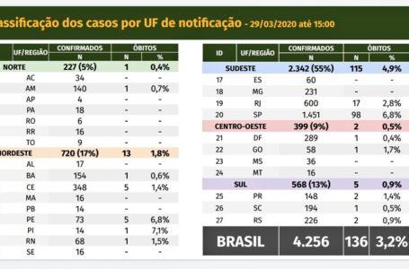 Coronavírus no Brasil: 4.256 casos confirmados e 136 mortes