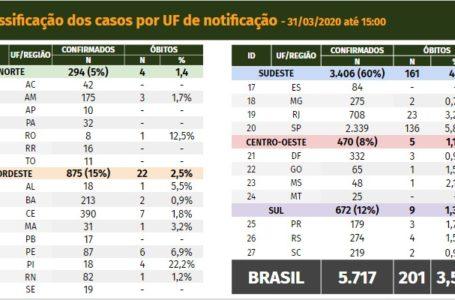 Coronavírus: Brasil tem 201 mortes e 5.717 casos confirmados. Assista