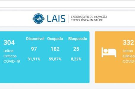 Ocupação de leitos críticos no RN está abaixo dos 60% na manhã desta segunda (03)