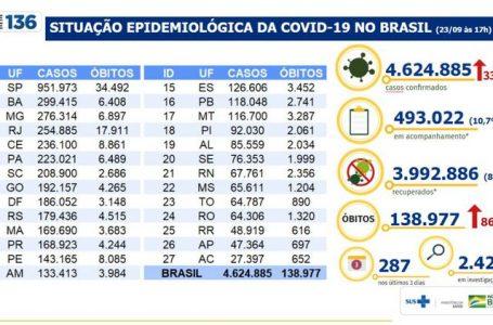 Brasil acumula 4,6 milhões de casos e 138,9 mil mortes por covid-19