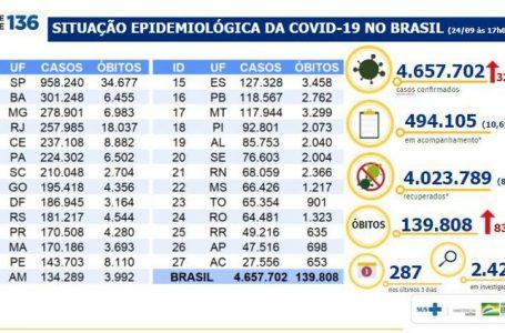 Covid-19: Brasil tem 139 mil mortes e 4,65 milhões de casos acumulados