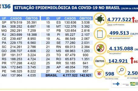 Covid-19: Brasil registra 863 óbitos e 32.058 novos casos em 24h