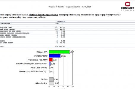 EXCLUSIVO: Wellinson (PP) lidera na pesquisa Consult/98 FM para a prefeitura de Canguaretama