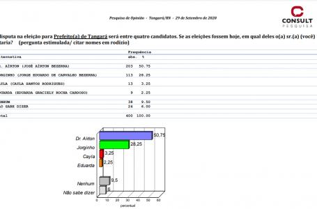 EXCLUSIVO: 98 FM e Consult divulgam resultado da pesquisa para prefeitura de Tangará
